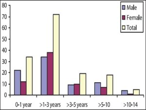 Distribution of age and gender