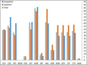 Percentages of antibiotic resistance in Escherichia coli isolated from outpatients and inpatients