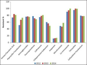 Antibiotic resistance trends of Klebsiella pneumoniae isolates in urine samples over last 3 years from 2012 to 2014