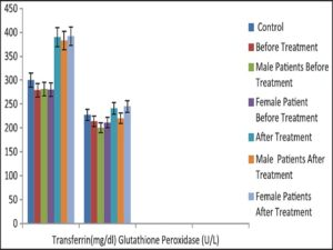 Results of plasma transferrin and glutathione peroxidase obtained in the control and Plasmodium-infected subjects before and after treatment with the liquid extract of Morinda lucida