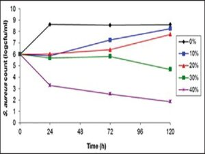 Growth curve of Staphylococcus aureus in different dilutions (10%, 20%, 30%, and 40%) in 0, 24, 72, and 120 h