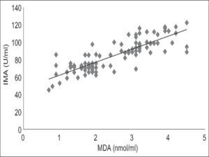 Correlation graph between serum ischemia-modified albumin and malondialdehyde in the study population. r = 0.843, P < 0.0001
