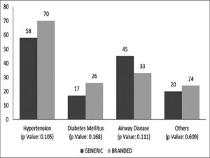 Primary diagnosis of the patients with chronic diseases using either generic or branded drugs