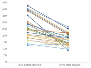 Graph showing paired tabulation of capillary glucose levels in hemodialysis patients, just before and 2 h after dialysis (all values in mg/dl) (n = 28)