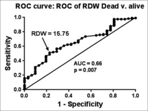 Receiver operating characteristic curve: Receiver operating characteristic of red cell distribution width dead versus alive