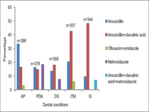 Three most preferred antimicrobials in different dental conditions